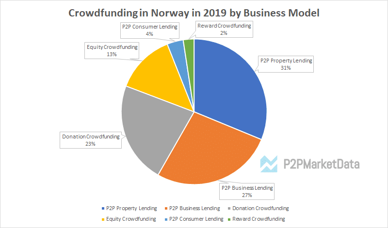 Crowdfunding in Norway 2019 statistics by Business Model