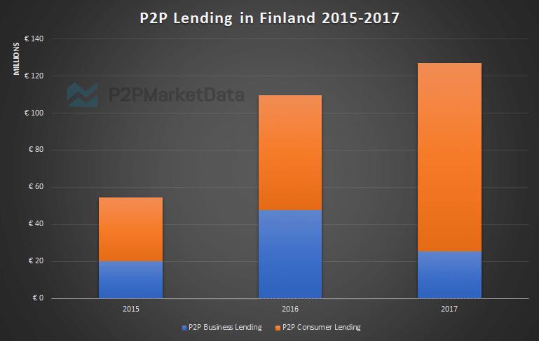 Peer-to-Peer Lending development statistics in Finland from 2015 to 2017