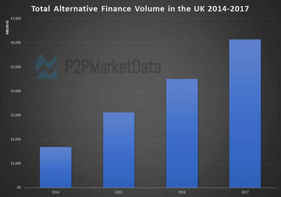 Alternative Finance growth statistics in the UK from 2014 to 2017