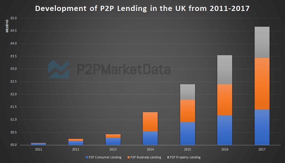 Peer-to-Peer Lending development in the UK from 2011 to 2017