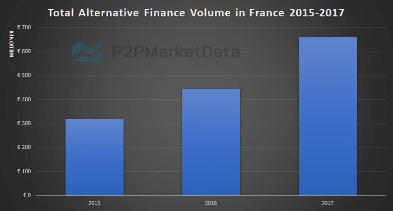 Alternative Finance development statistics France from 2015 to 2017