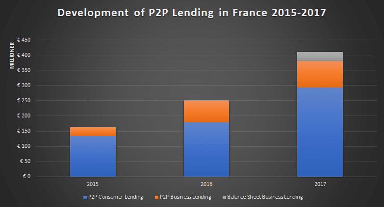 Peer-to-Peer Lending development statistics France from 2015 to 2017