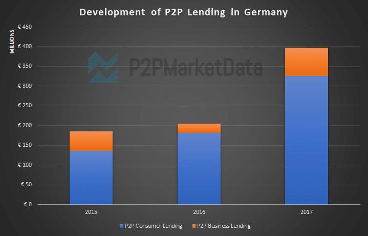 Peer-to-Peer lending development statistics in Germany