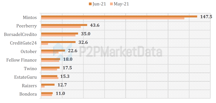 Graph of the platforms with the highest funding volumes June 2021