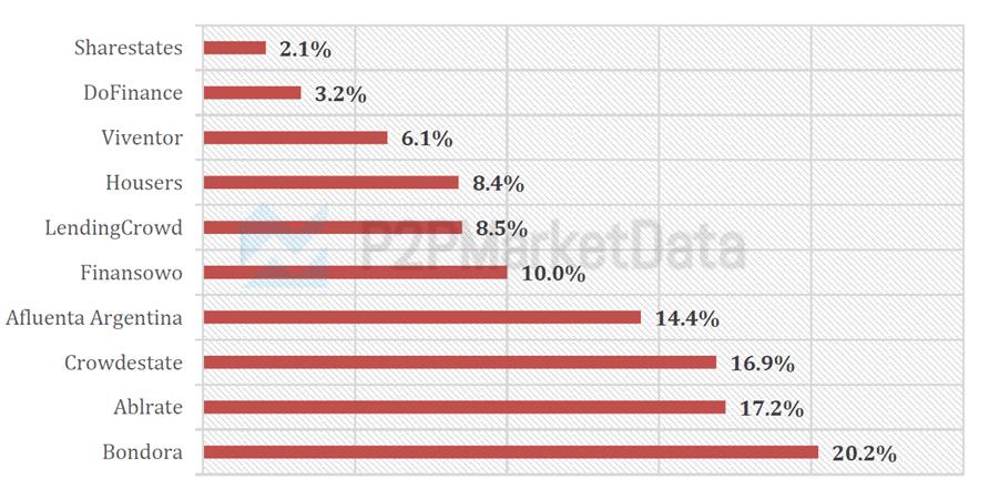 Graph of the slowest growing p2p lending platforms June 2021