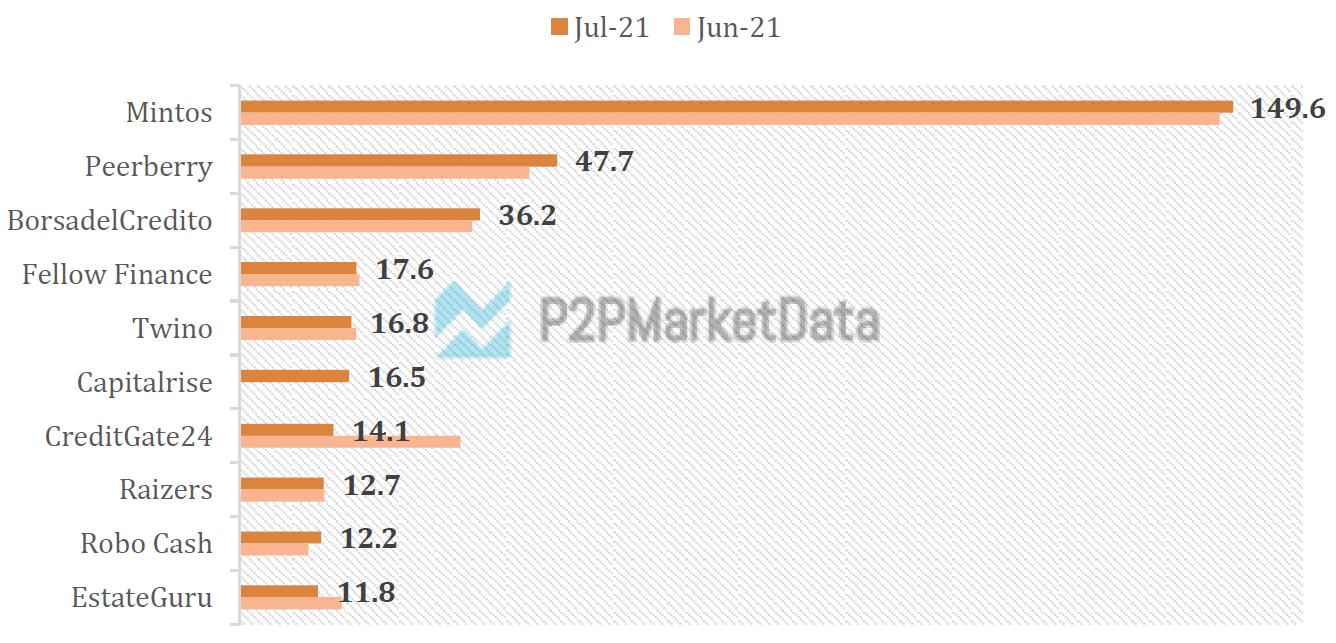 Largest peer-to-peer lending platforms by funding volumes in July 2021