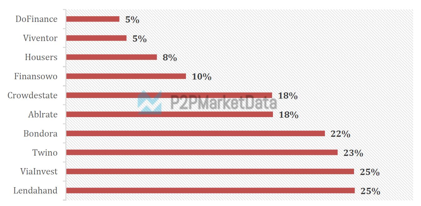 Slowest growing p2p lending platforms in July 2021 by funding volumes