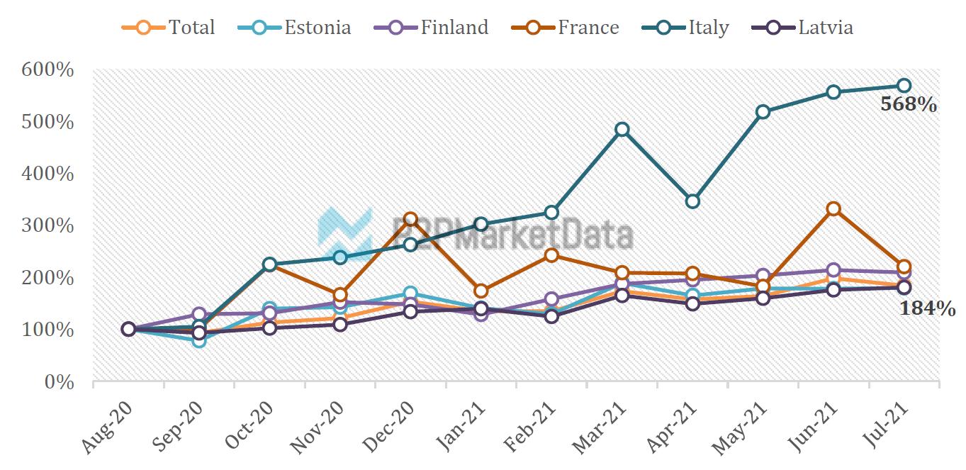 Peer-to-Peer lending in Italy vs. Europe growth development