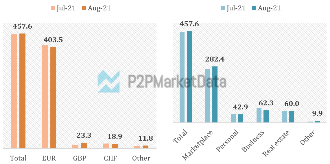 The international P2P lending & Real Estate crowdfunding volumes August 2021