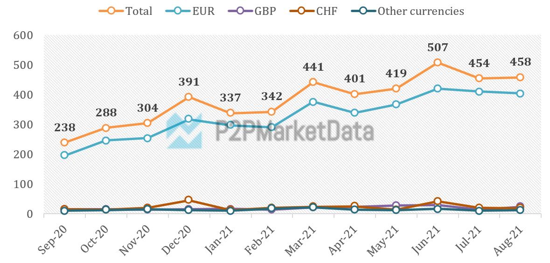 P2P Funding volume trend September 2020 to August 2021