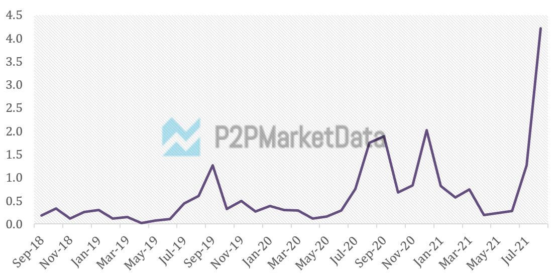 Student p2p lending development spike in August 2021