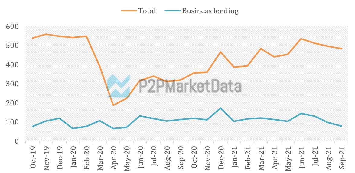 The P2P Business marketplace lending funding volume trend September 2021